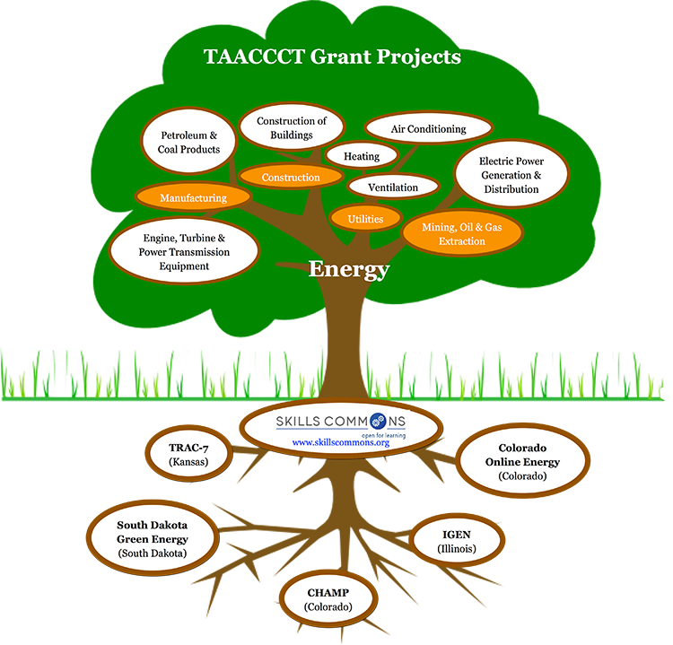 TAACCCT Grant Projects in Energy