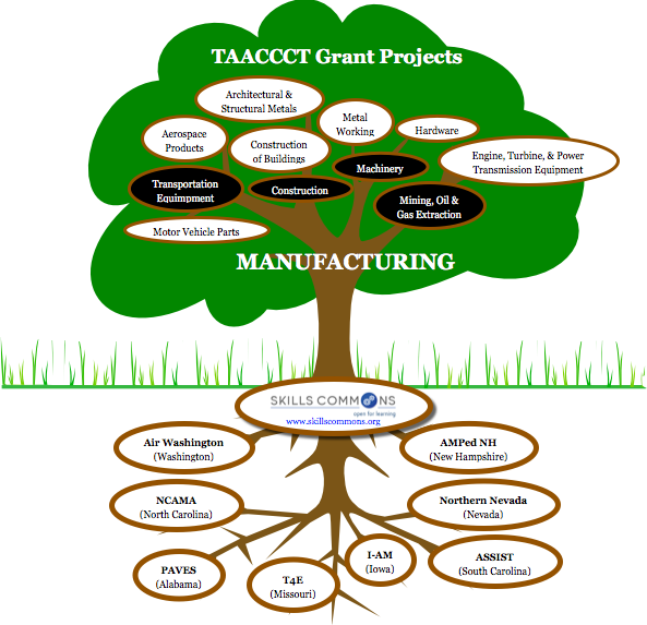 Select TAACCCT Grant Projects in Manufacturing