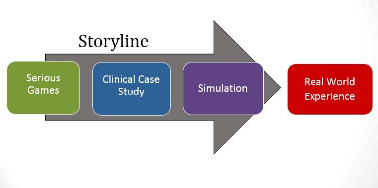 Arise Clinical Learning Model - Story line arrow graphic moves from Serious Games to Clinical Case Study to Simulations to Real World Experiences